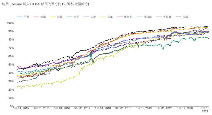 HTTPS_安全網站比例_數據圖